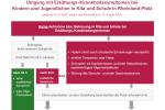 Thumbnail for the post titled: Umgang mit Erkältungs-/Krankheitssymptomen